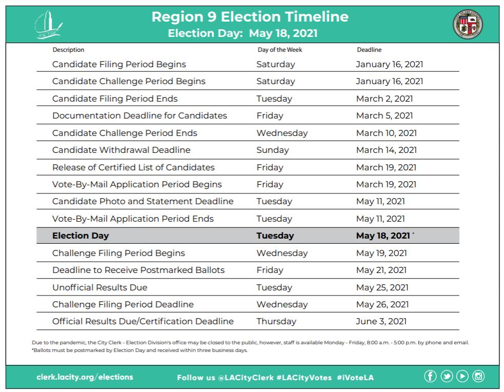 Region 9 election timeline